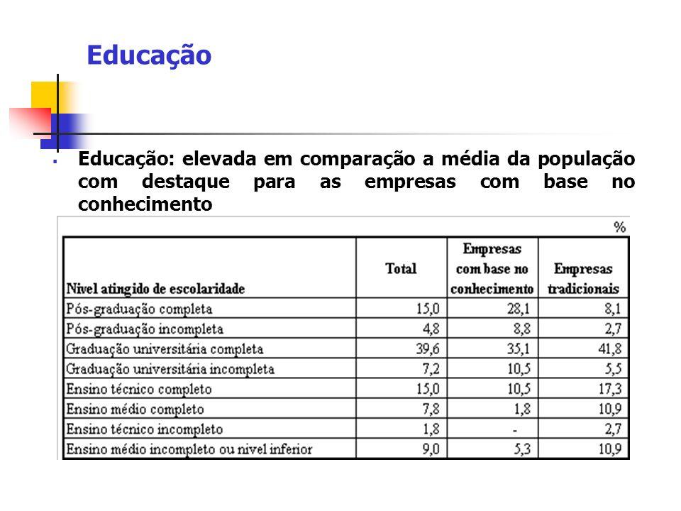 Educação Educação: elevada em comparação a média da população com destaque para as empresas com base no conhecimento.