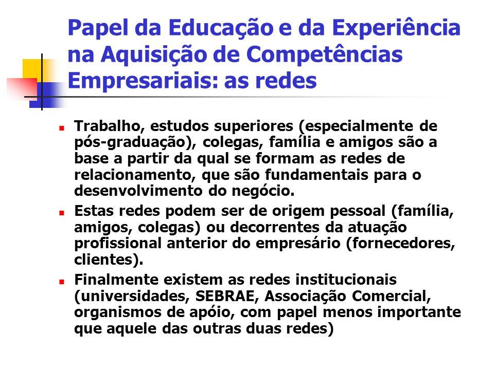 Papel da Educação e da Experiência na Aquisição de Competências Empresariais: as redes