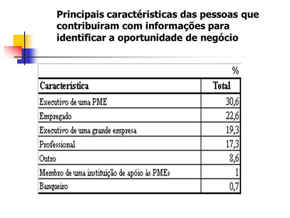 Principais caractéristicas das pessoas que contribuiram com informações para identificar a oportunidade de negócio