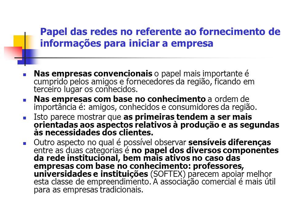 Papel das redes no referente ao fornecimento de informações para iniciar a empresa