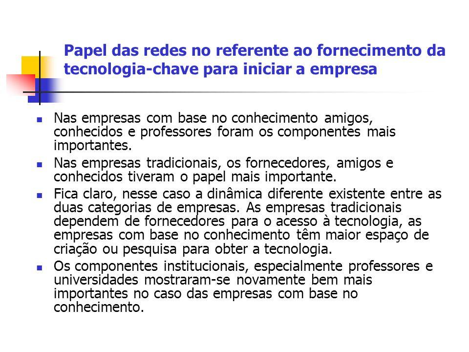 Papel das redes no referente ao fornecimento da tecnologia-chave para iniciar a empresa