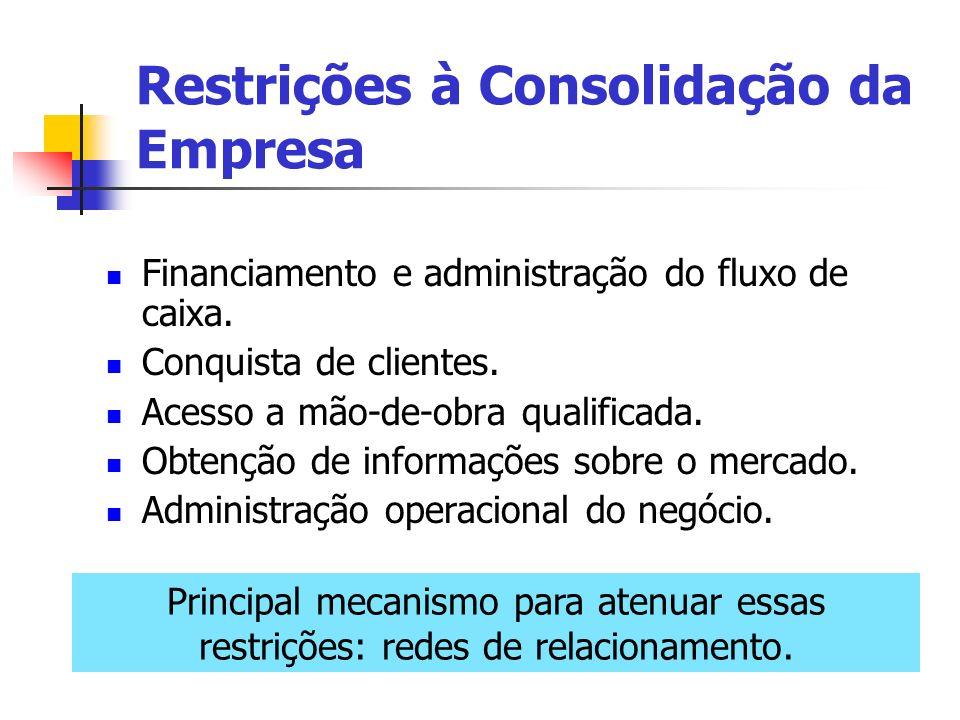 Restrições à Consolidação da Empresa