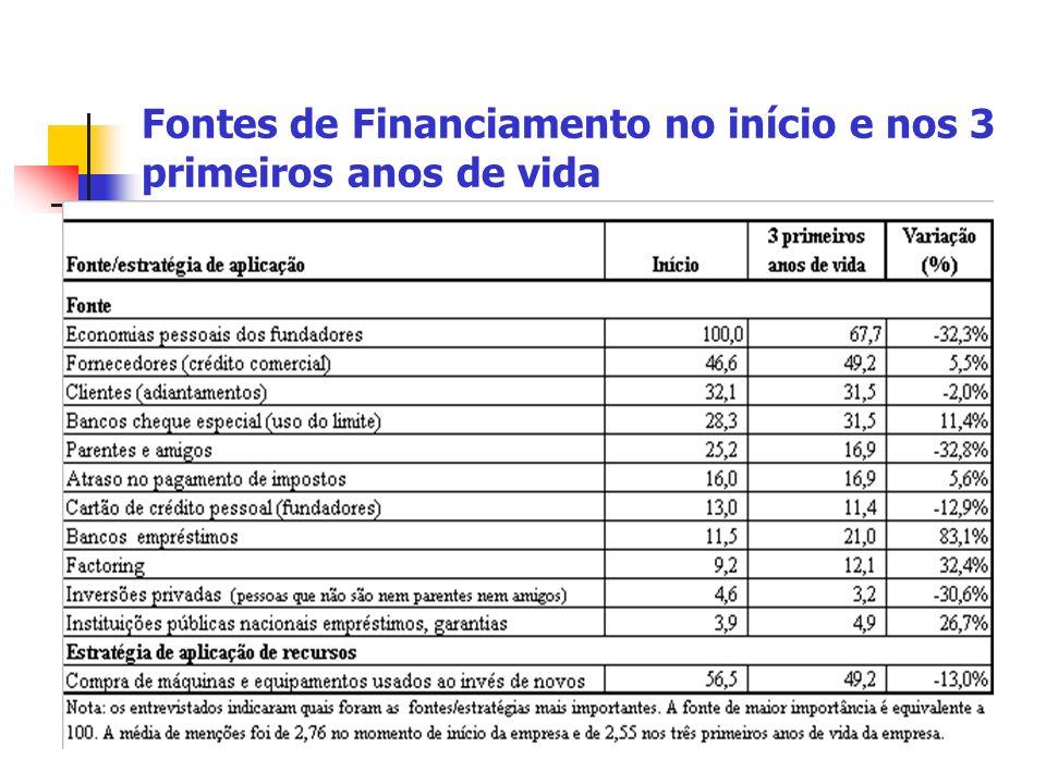 Fontes de Financiamento no início e nos 3 primeiros anos de vida