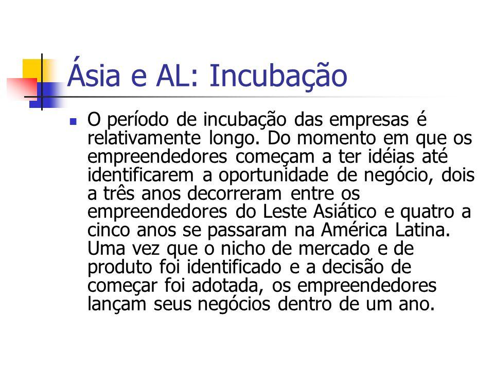 Ásia e AL: Incubação