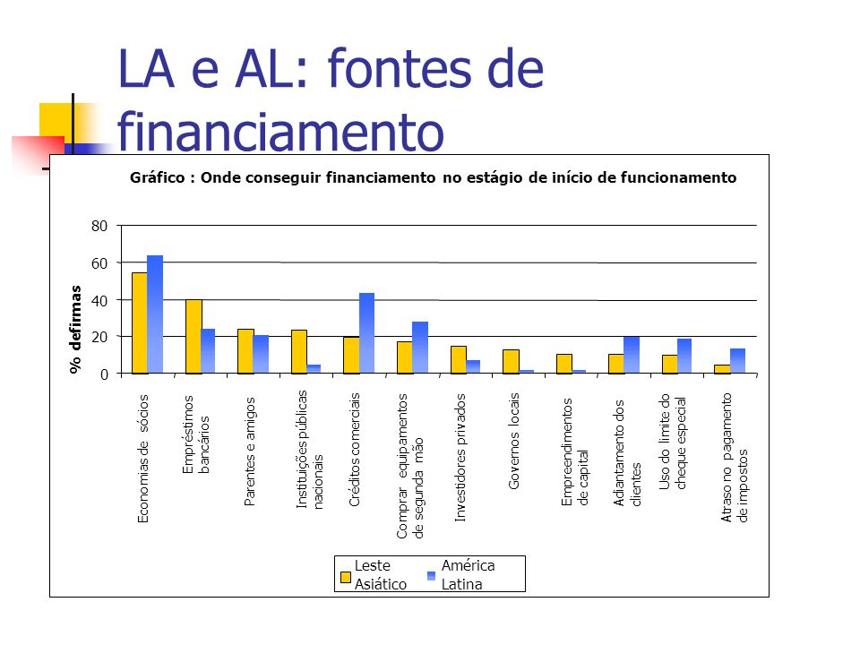 LA e AL: fontes de financiamento