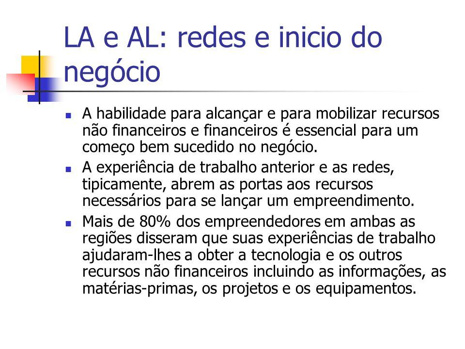 LA e AL: redes e inicio do negócio
