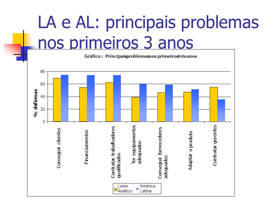 LA e AL: principais problemas nos primeiros 3 anos