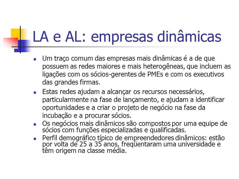 LA e AL: empresas dinâmicas