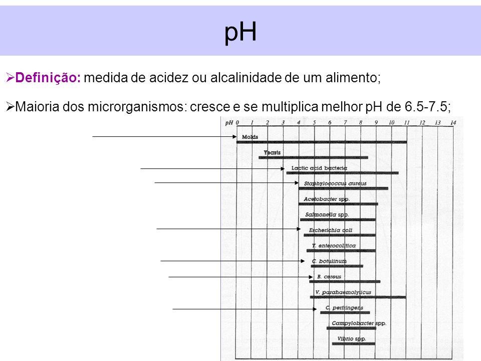 pH Definição: medida de acidez ou alcalinidade de um alimento;