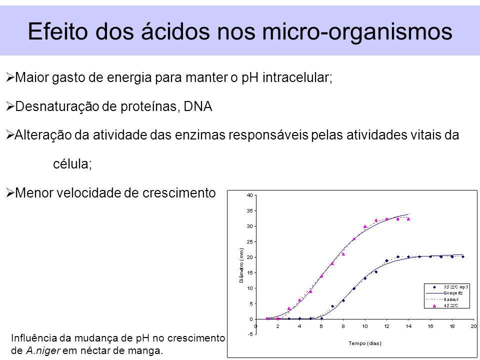 Efeito dos ácidos nos micro-organismos