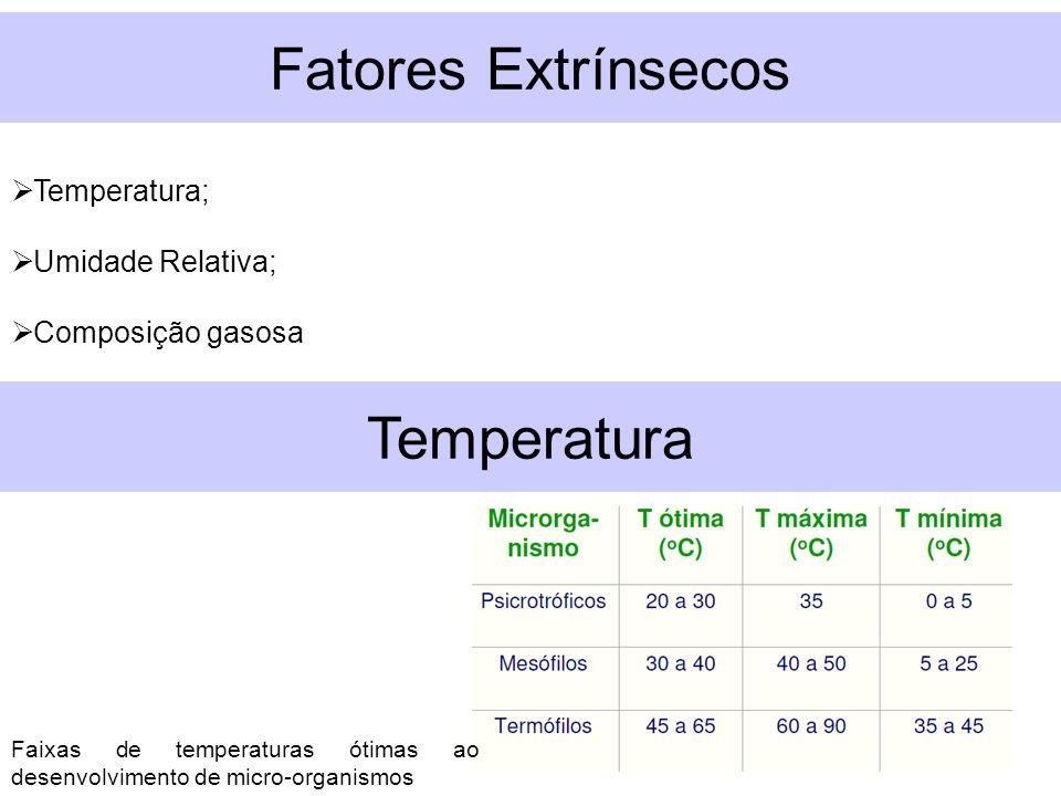Fatores Extrínsecos Temperatura Temperatura; Umidade Relativa;