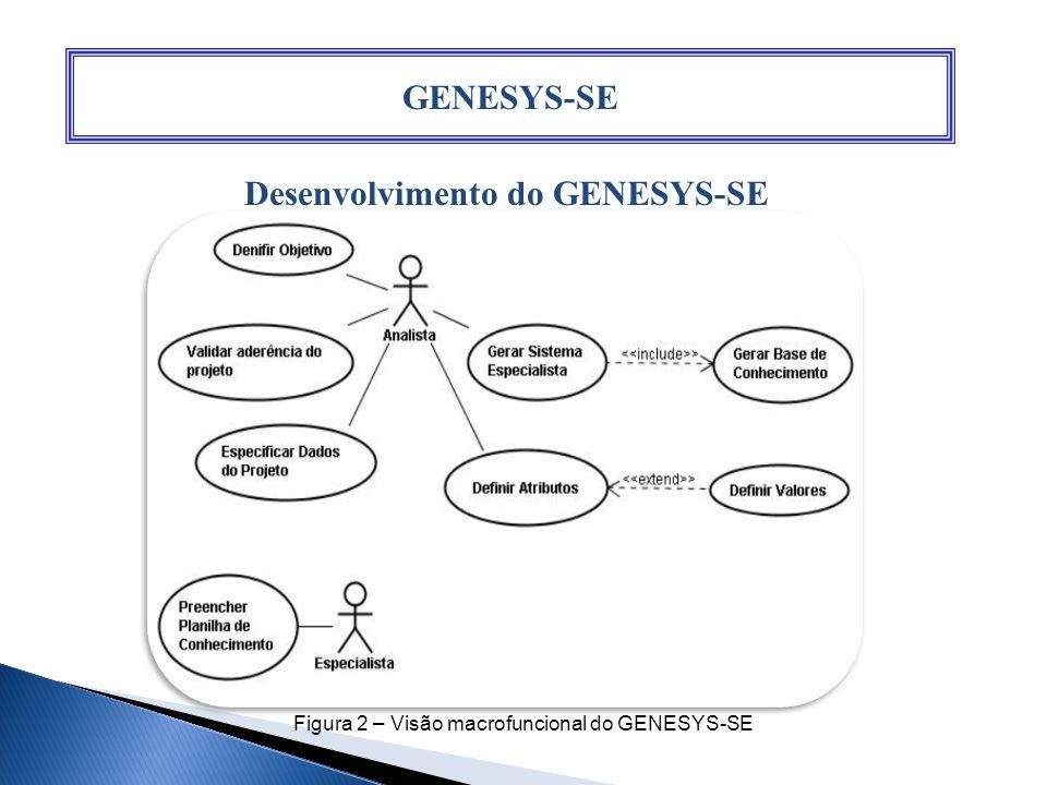 Desenvolvimento do GENESYS-SE