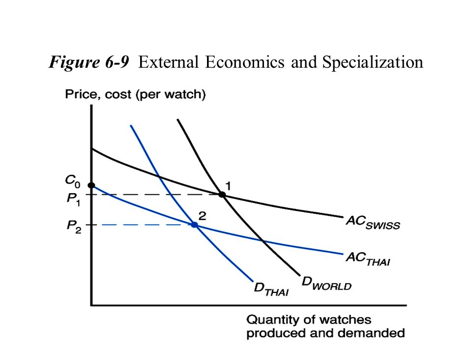 Figure 6-9 External Economics and Specialization