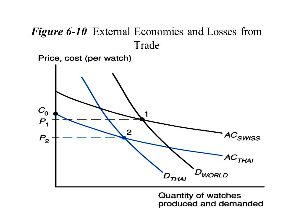 Figure 6-10 External Economies and Losses from Trade