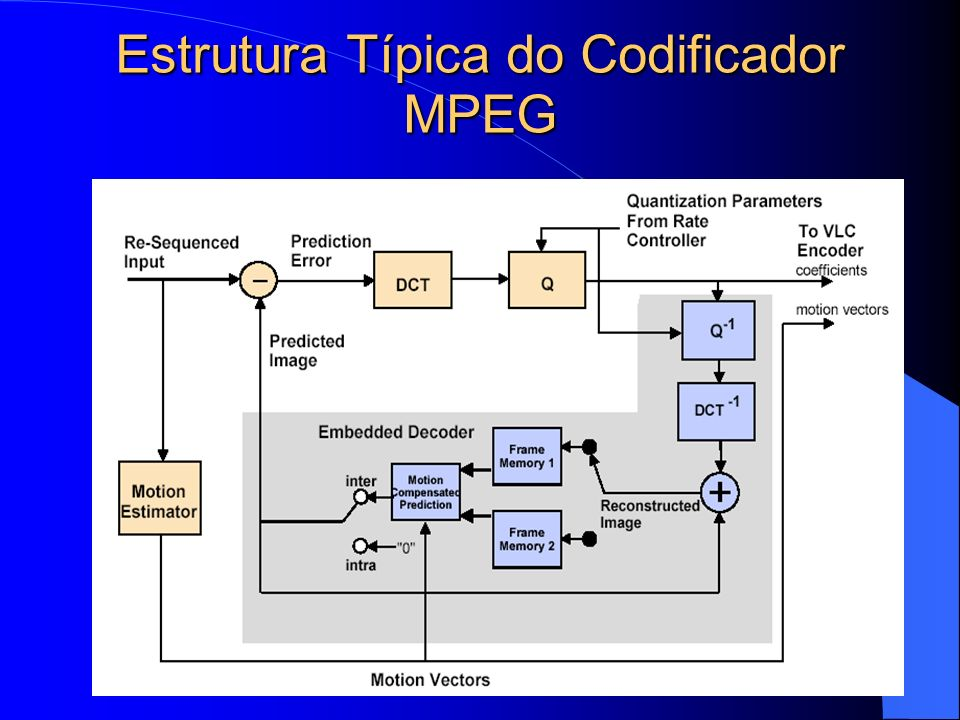 Estrutura Típica do Codificador MPEG