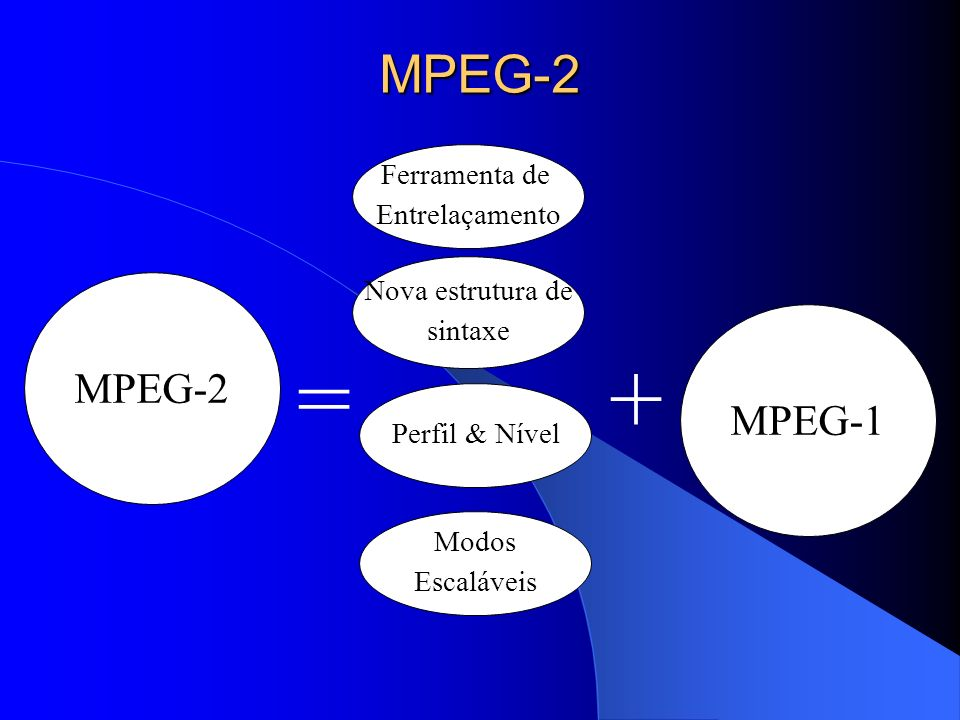 = + MPEG-2 MPEG-2 MPEG-1 Ferramenta de Entrelaçamento