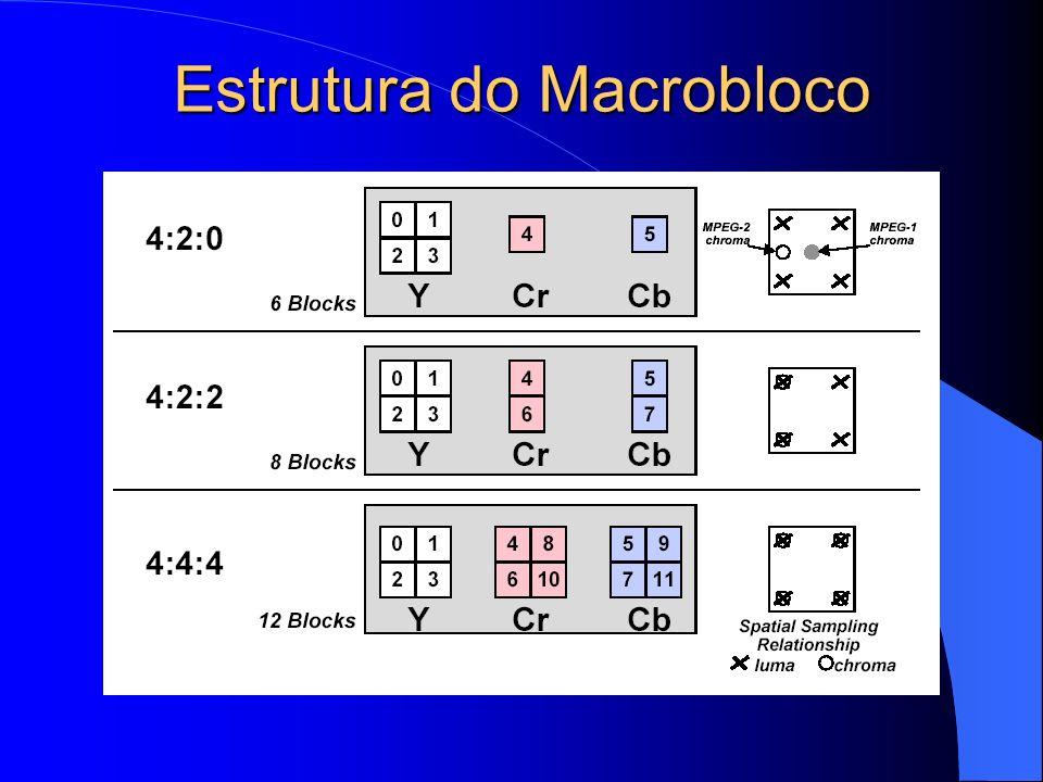 Estrutura do Macrobloco