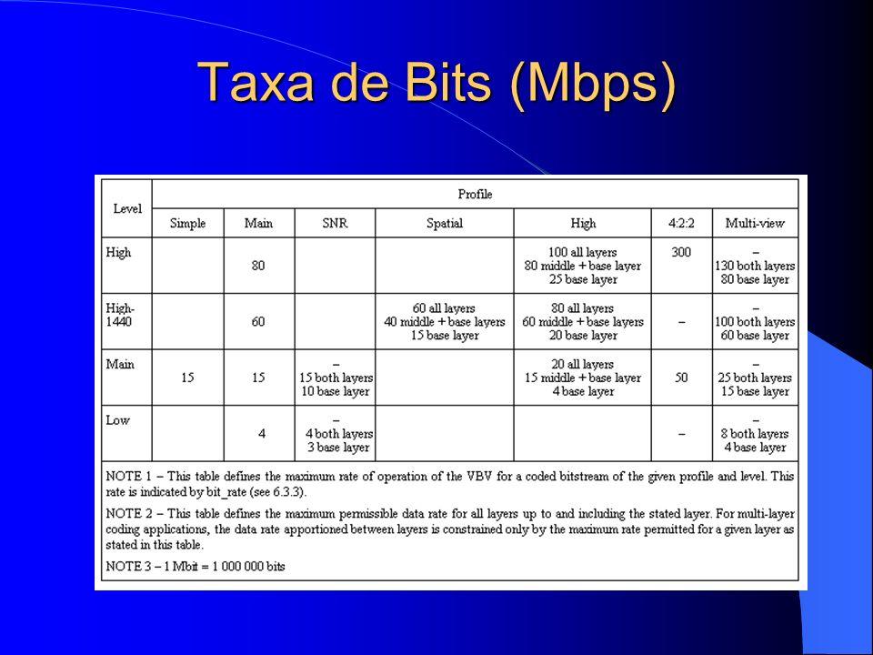 Taxa de Bits (Mbps)