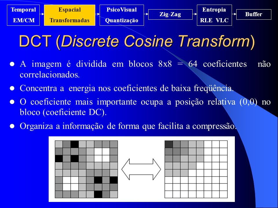 DCT (Discrete Cosine Transform)