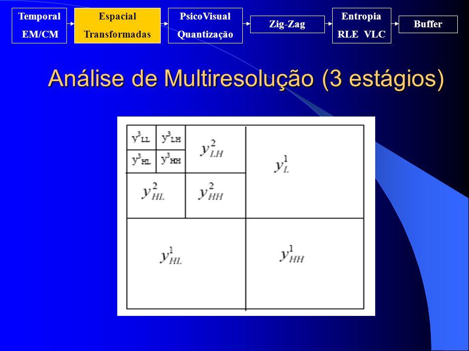 Análise de Multiresolução (3 estágios)