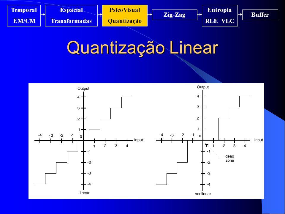Quantização Linear Temporal EM/CM Espacial Transformadas PsicoVisual