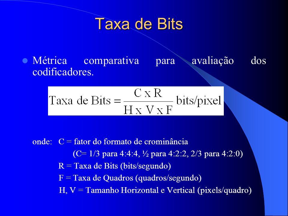 Taxa de Bits Métrica comparativa para avaliação dos codificadores.
