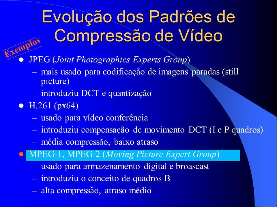 Evolução dos Padrões de Compressão de Vídeo