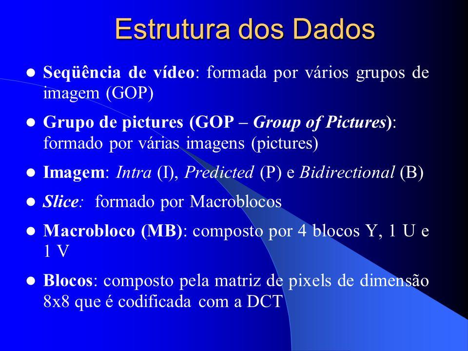 Estrutura dos Dados Seqüência de vídeo: formada por vários grupos de imagem (GOP)