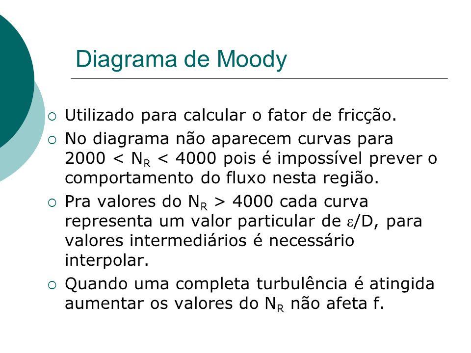 Diagrama de Moody Utilizado para calcular o fator de fricção.