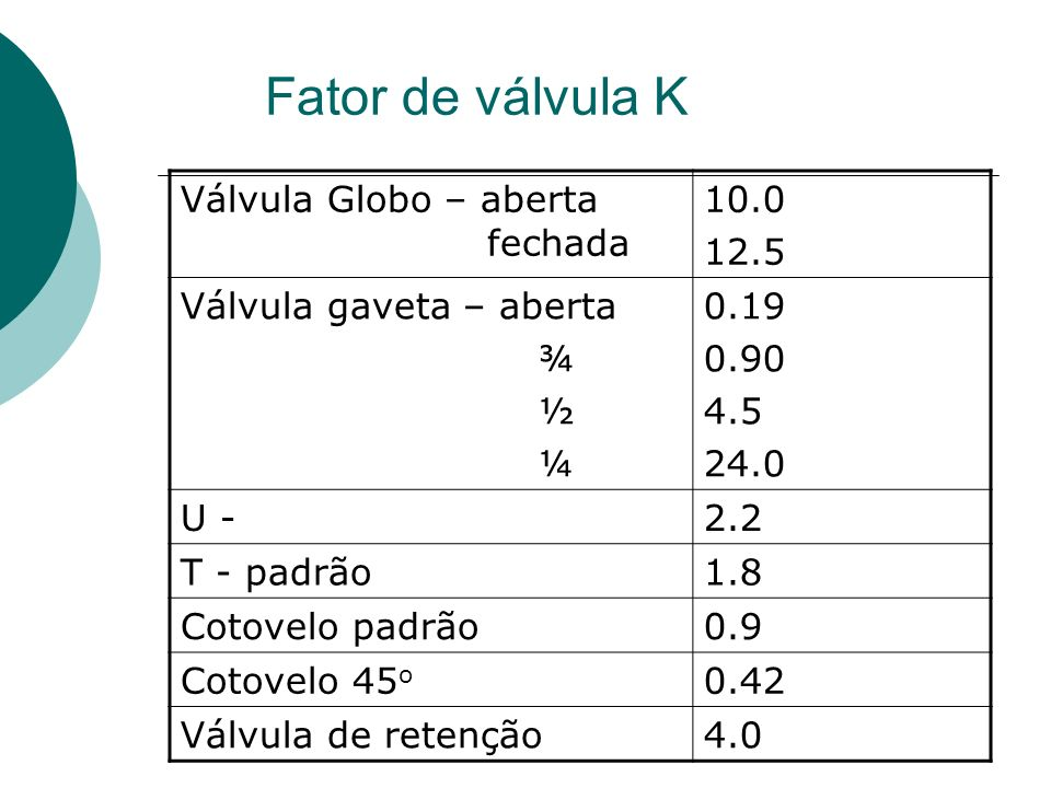 Fator de válvula K Válvula Globo – aberta fechada 10.0 12.5