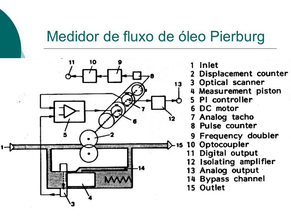 Medidor de fluxo de óleo Pierburg