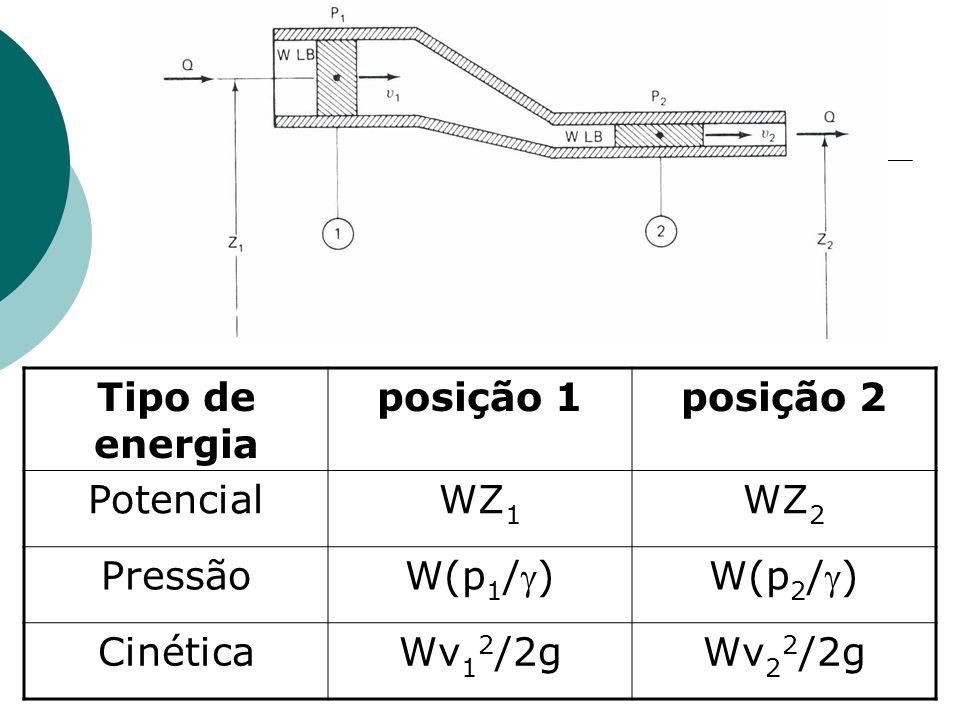 Tipo de energia posição 1. posição 2. Potencial. WZ1. WZ2. Pressão. W(p1/) W(p2/) Cinética.