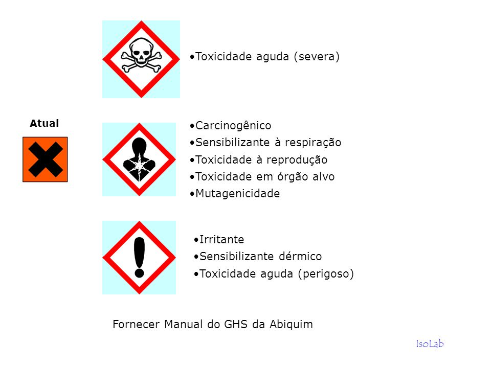 Fornecer Manual do GHS da Abiquim