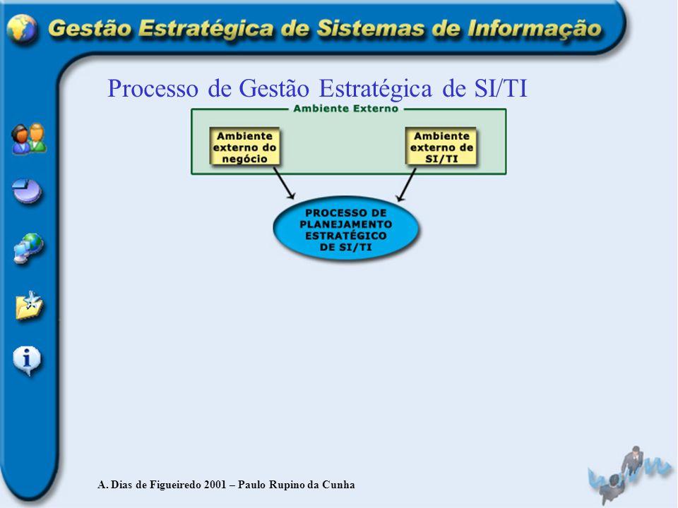Processo de Gestão Estratégica de SI/TI