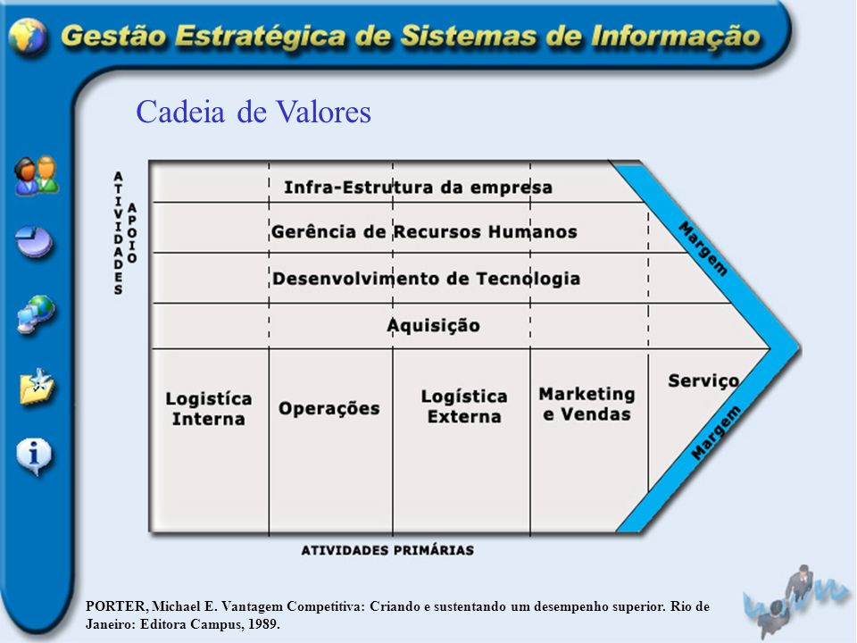 Cadeia de ValoresPORTER, Michael E.