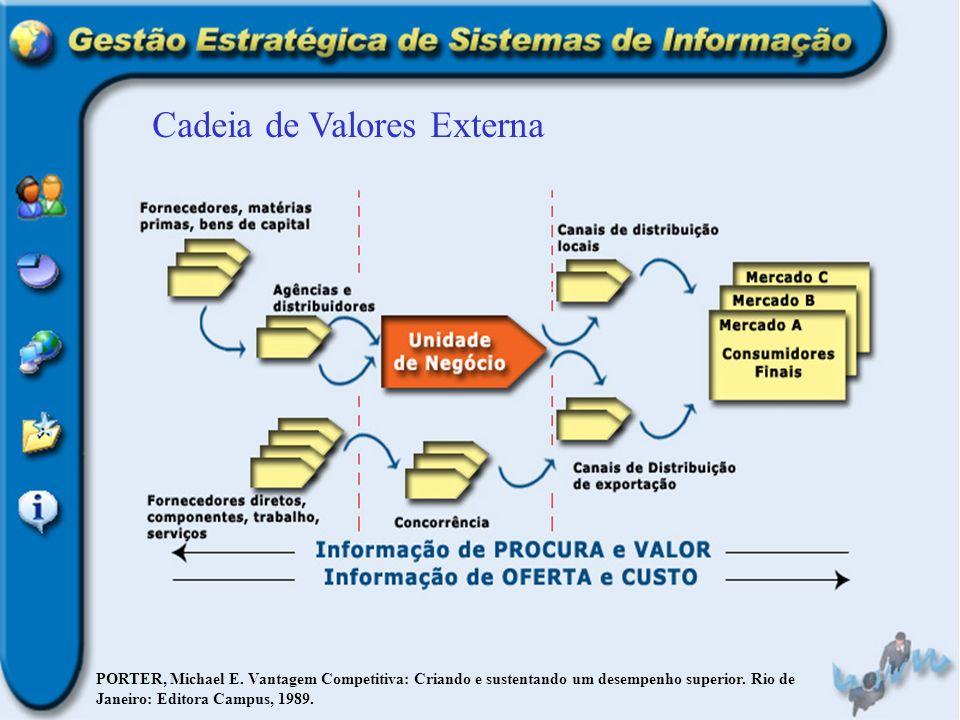 Cadeia de Valores Externa