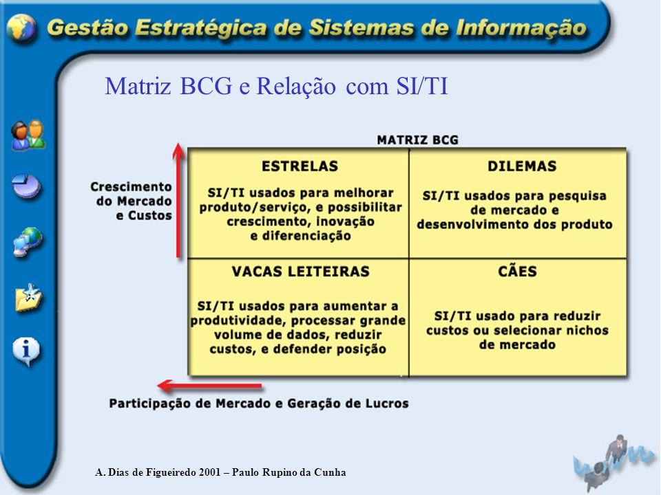 Matriz BCG e Relação com SI/TI