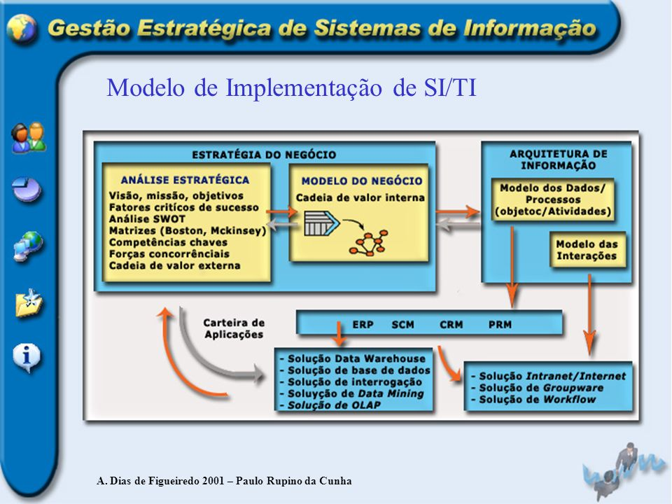 Modelo de Implementação de SI/TI