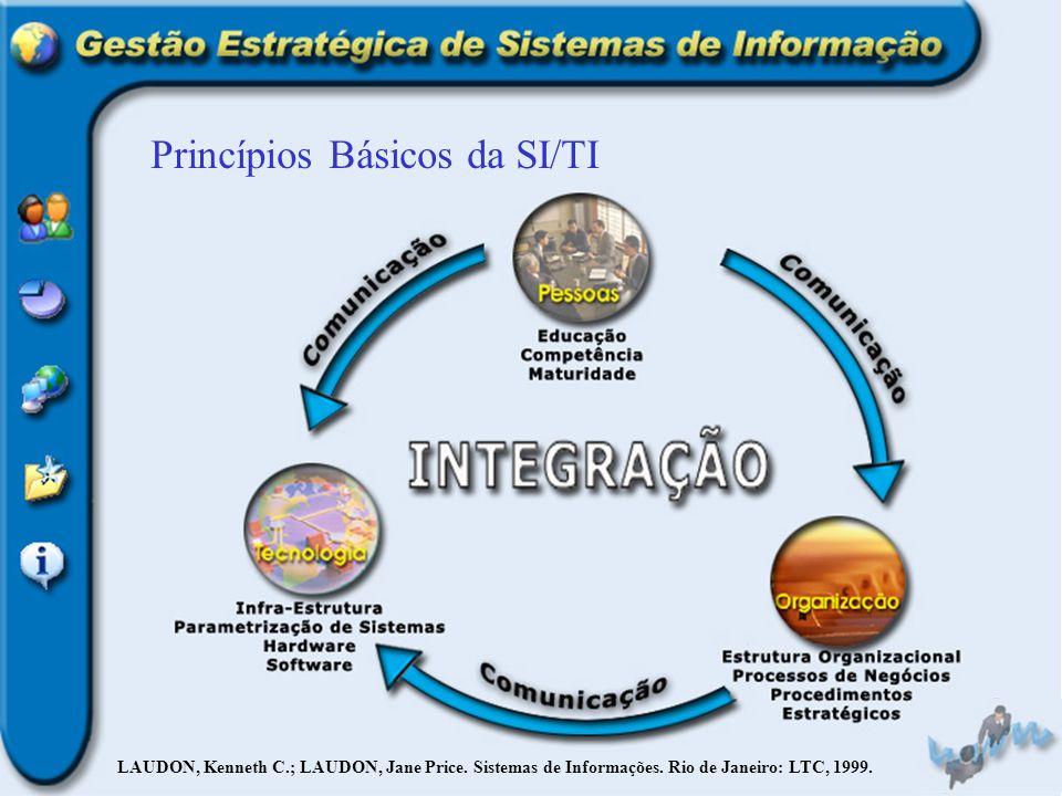Princípios Básicos da SI/TI