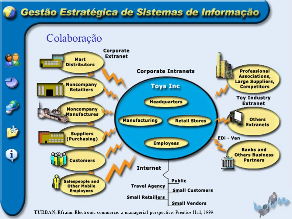 Colaboração TURBAN, Efraim. Electronic commerce: a managerial perspective. Prentice Hall, 1999.