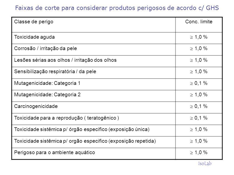 Faixas de corte para considerar produtos perigosos de acordo c/ GHS