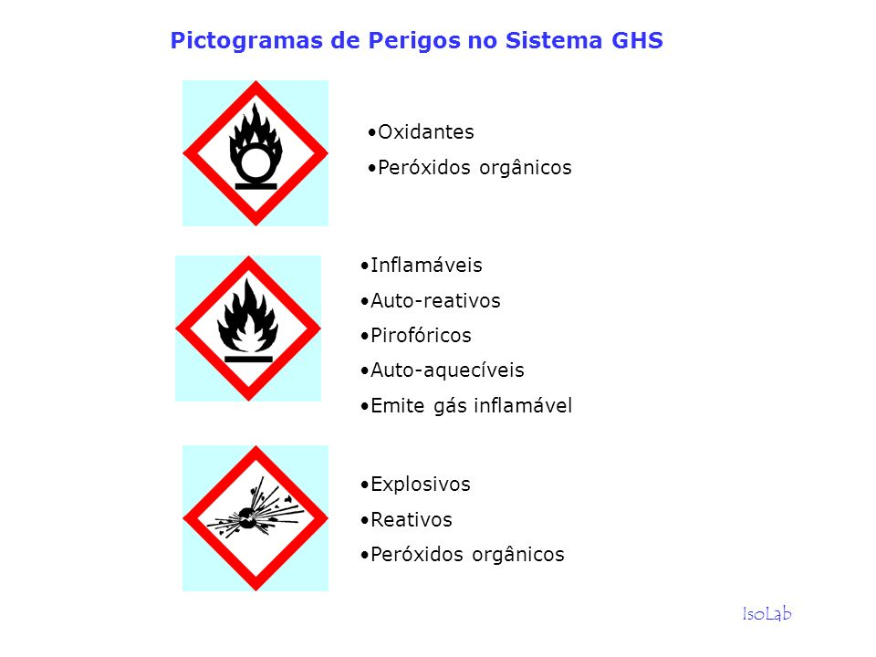 Pictogramas de Perigos no Sistema GHS