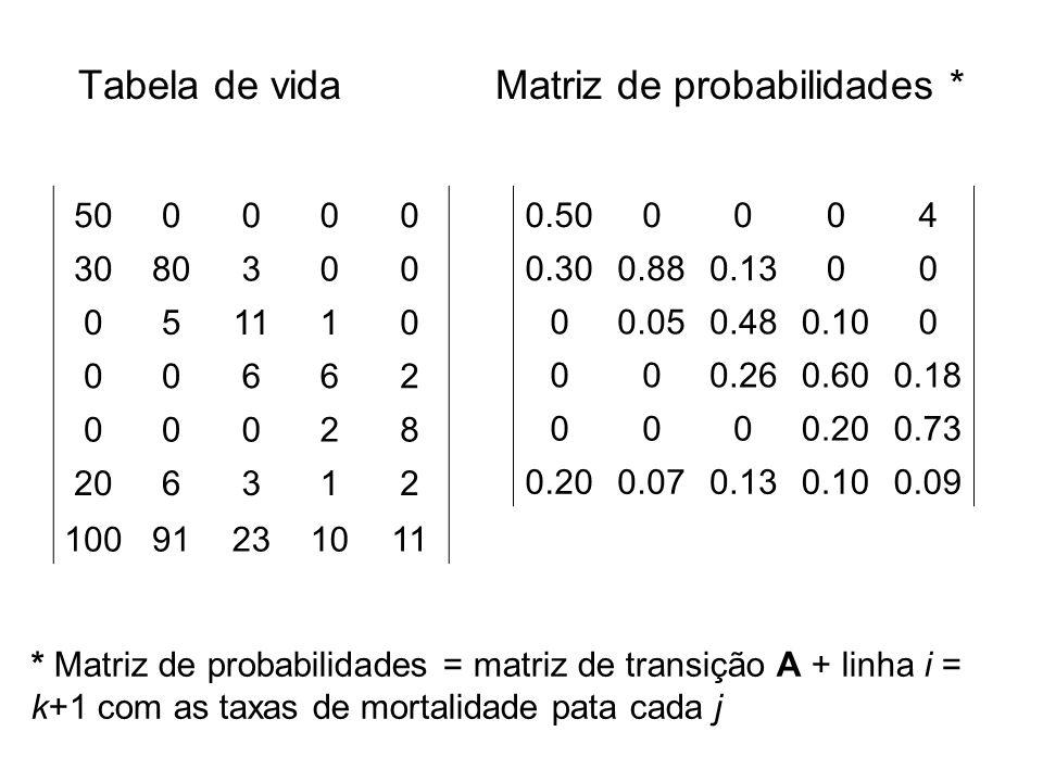 Tabela de vida Matriz de probabilidades *
