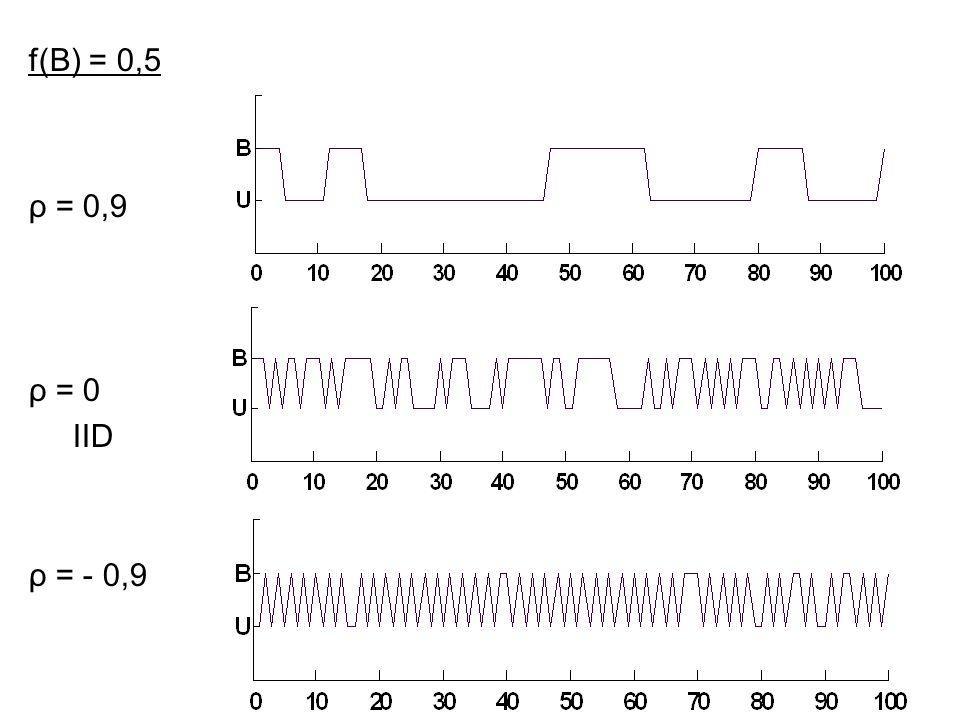 f(B) = 0,5 ρ = 0,9 ρ = 0 IID ρ = - 0,9