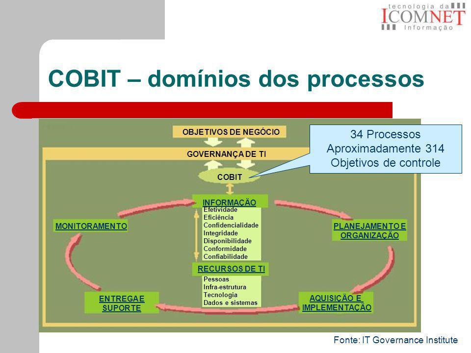 COBIT – domínios dos processos