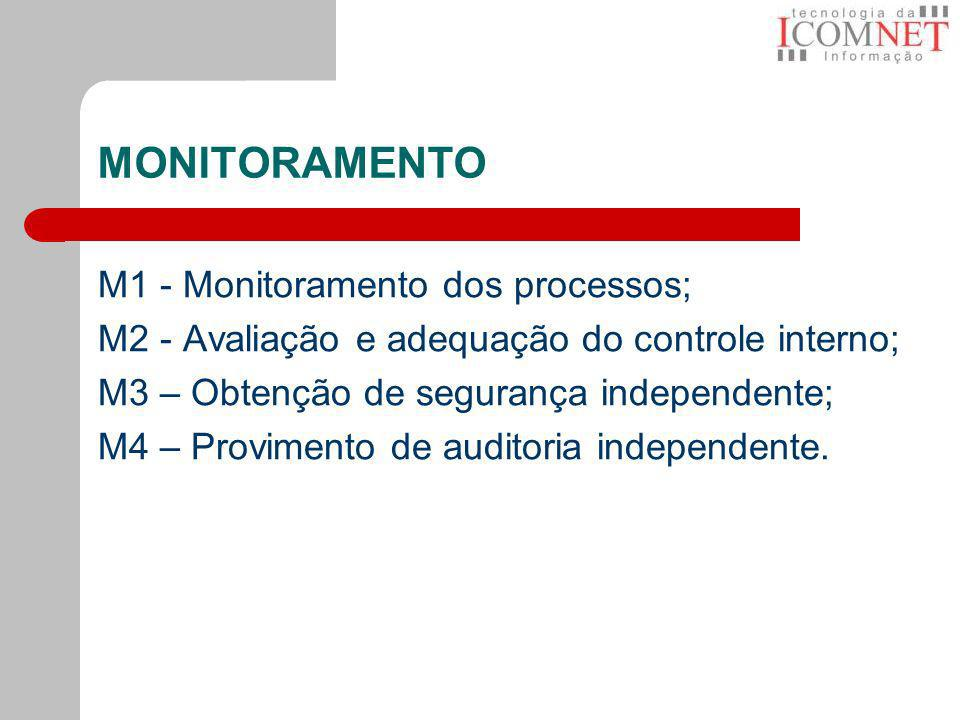 MONITORAMENTO M1 - Monitoramento dos processos;