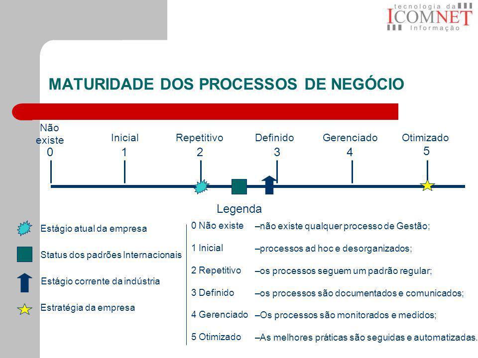 MATURIDADE DOS PROCESSOS DE NEGÓCIO