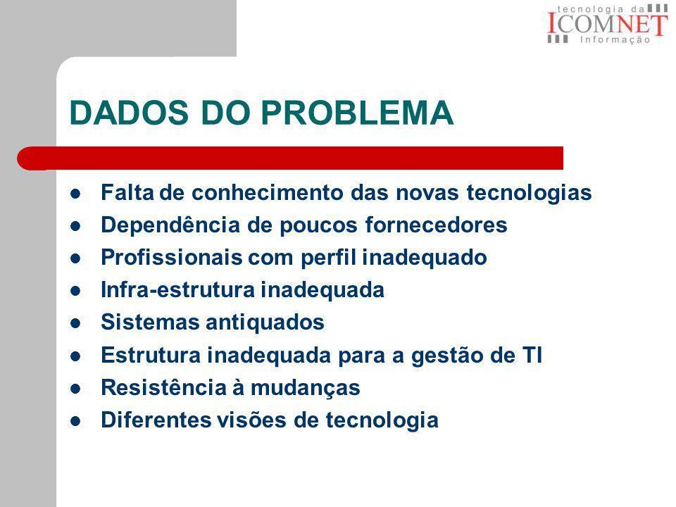 DADOS DO PROBLEMA Falta de conhecimento das novas tecnologias