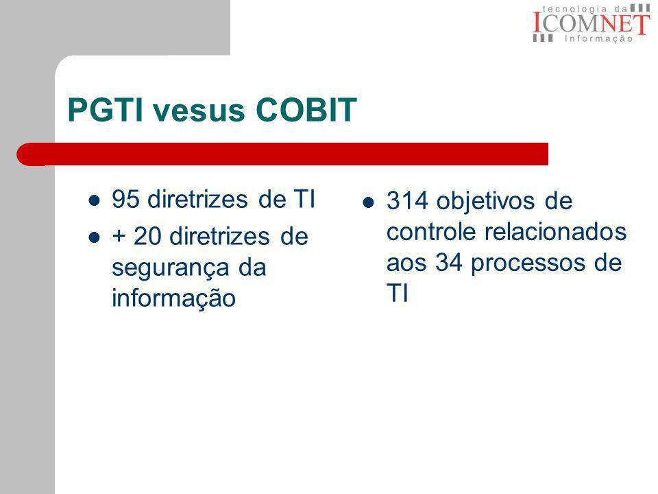 PGTI vesus COBIT 95 diretrizes de TI