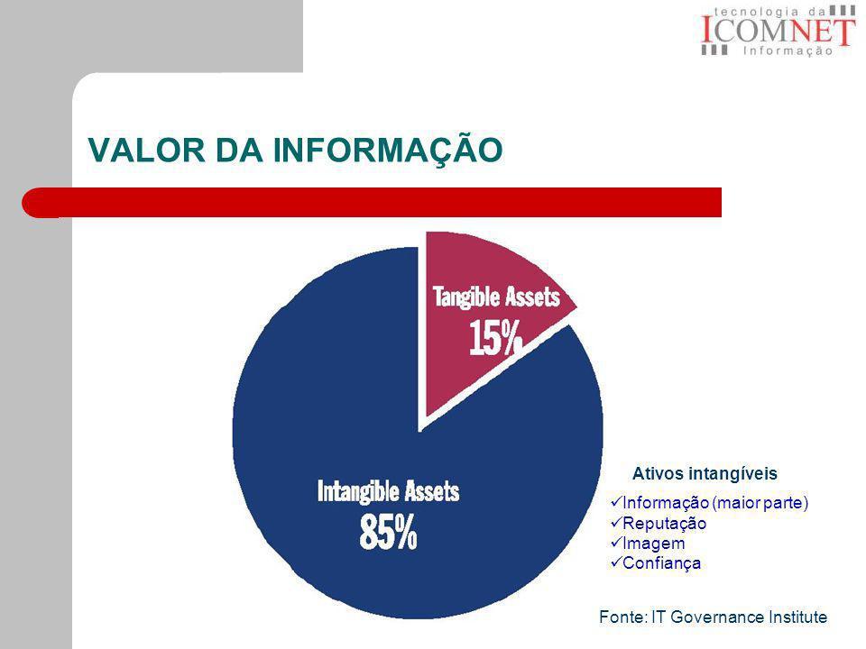 VALOR DA INFORMAÇÃO Ativos intangíveis Informação (maior parte)